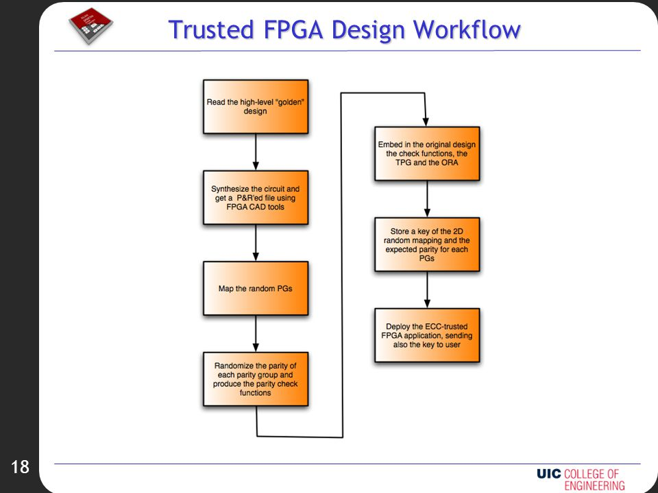 18 Trusted FPGA Design Workflow