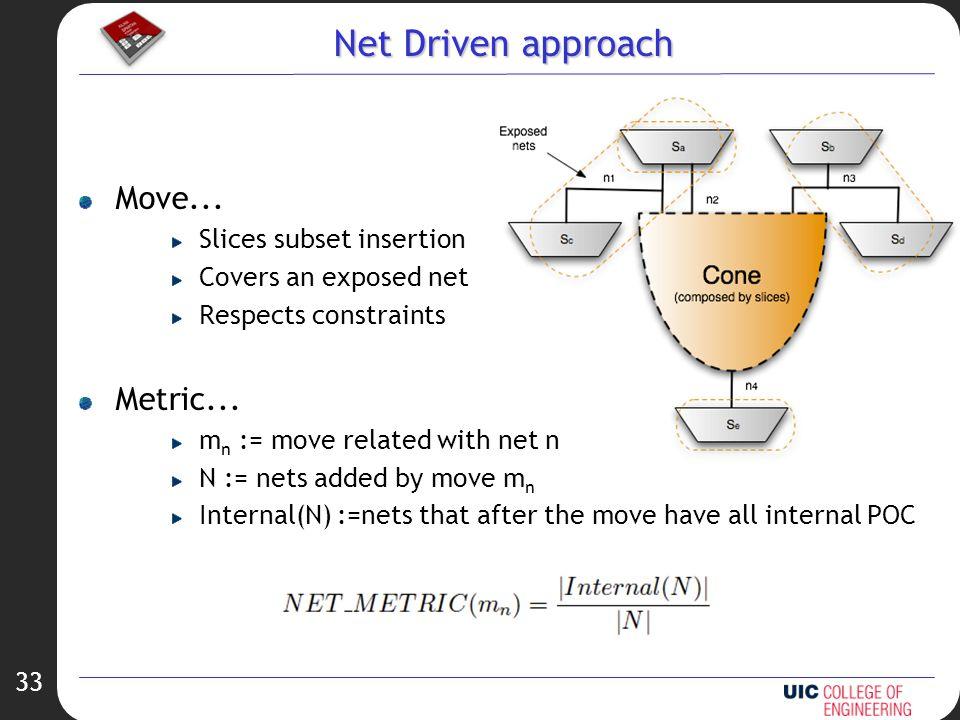 33 Net Driven approach Move...