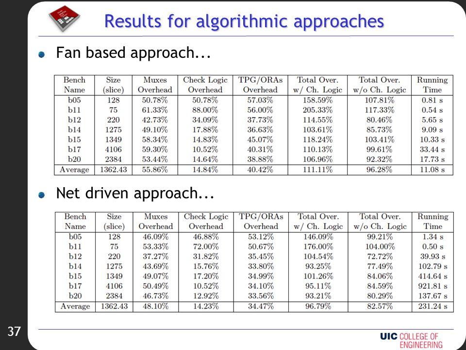 37 Results for algorithmic approaches Fan based approach... Net driven approach...