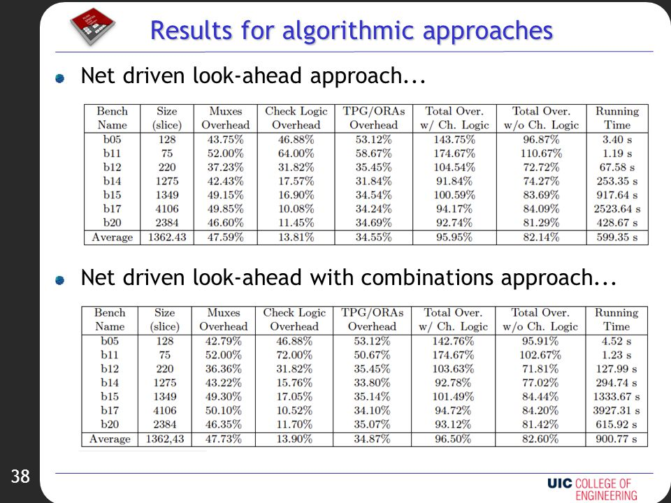 38 Results for algorithmic approaches Net driven look-ahead approach...
