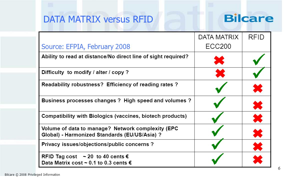 DATA MATRIX versus RFID Source: EFPIA, February 2008 DATA MATRIX ECC200 RFID Ability to read at distance/No direct line of sight required? Difficulty
