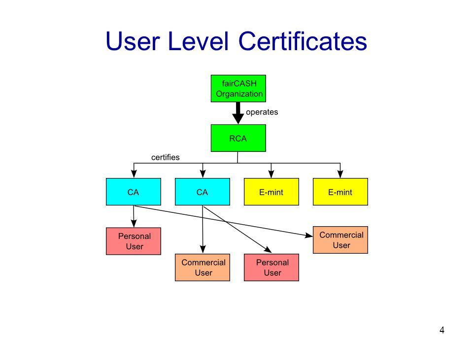 4 User Level Certificates