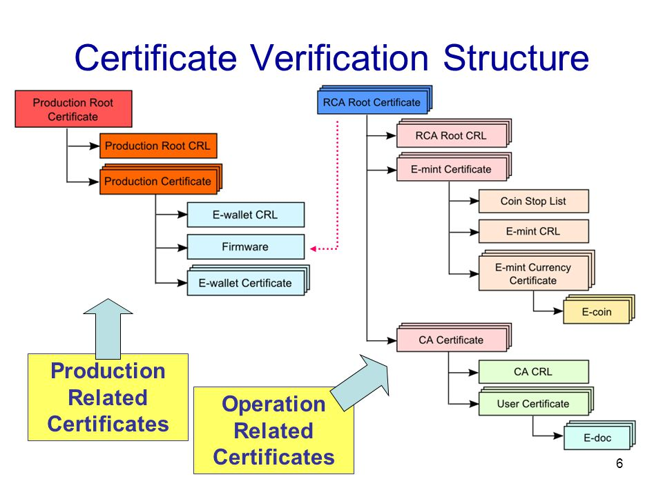 6 Certificate Verification Structure Production Related Certificates Operation Related Certificates