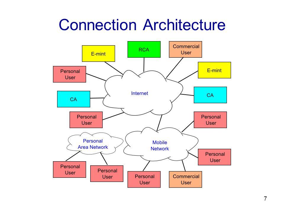 7 Connection Architecture