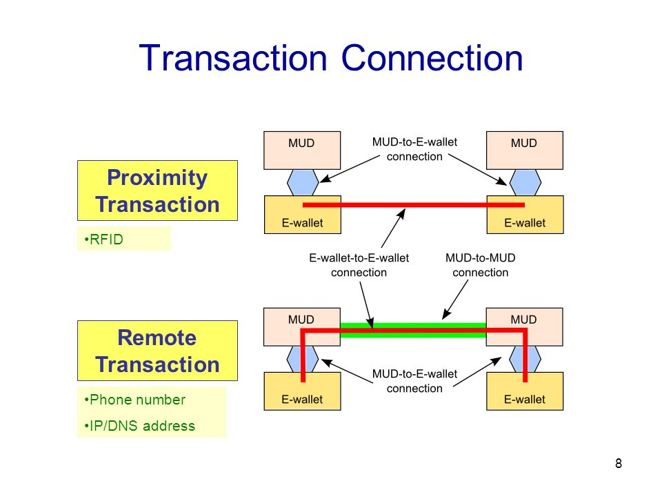 8 Transaction Connection Proximity Transaction Remote Transaction RFID Phone number IP/DNS address
