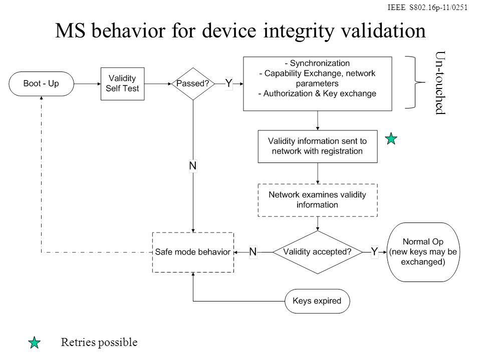 IEEE S802.16p-11/0251 MS behavior for device integrity validation Un-touched Retries possible