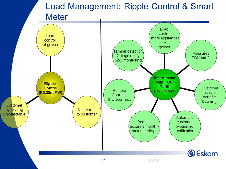 11 Load Management: Ripple Control & Smart Meter Ripple Control (R3.28m/MW) Load control of geyser No benefit to customer Customer bypassing undetecta