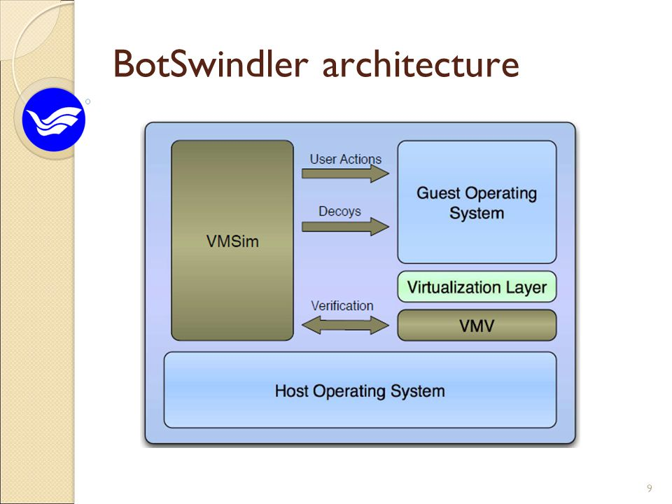 Prototype of BotSwindler BotSwindler using a modified version of QEMU running on a Linux host User simulation is implemented using X11 libraries  VMSim for expressing simulated user behavior  run the simulator outside of a virtual machine  pass its actions to the guest host by utilizing the X-Window subsystem  replayed via the Xorg Record and XTest extension libraries BotSwindler can operate on any guest OS  by the underlying hypervisor or virtual machine monitor (VMM) 10