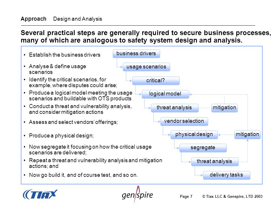 Page 7 © Tiax LLC & Genspire, LTD 2003 delivery tasks business drivers logical model vendor selection physical design usage scenarios threat analysis