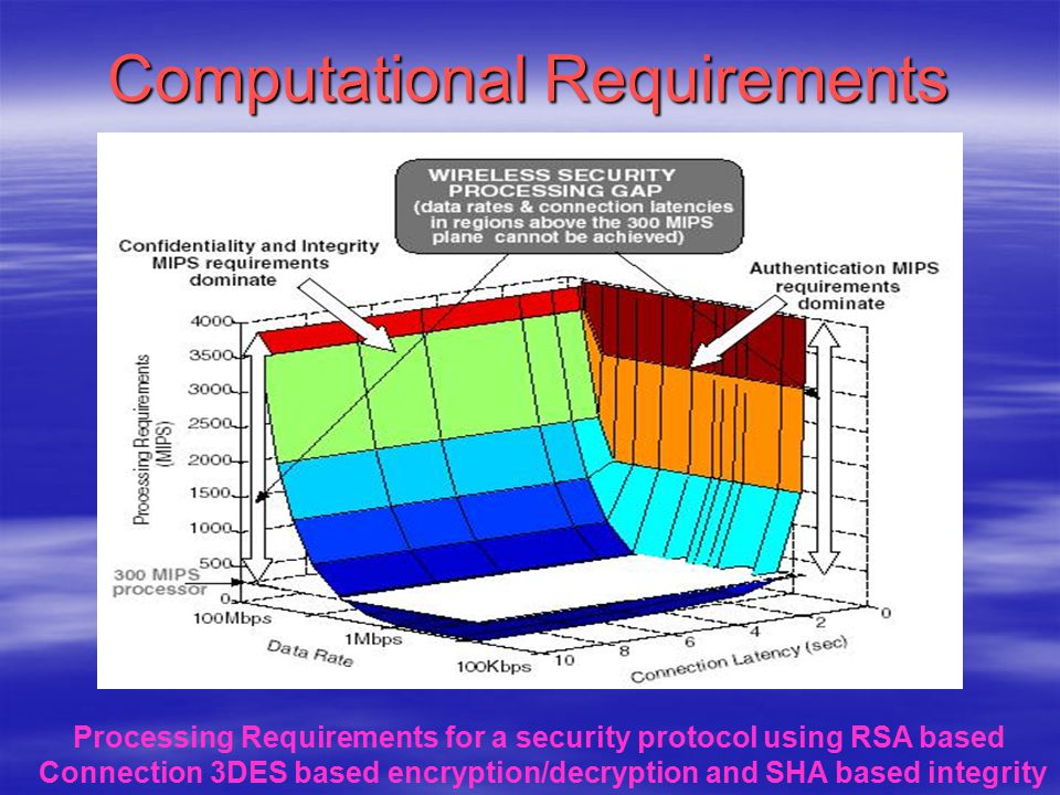 Computational Requirements Processing Requirements for a security protocol using RSA based Connection 3DES based encryption/decryption and SHA based i