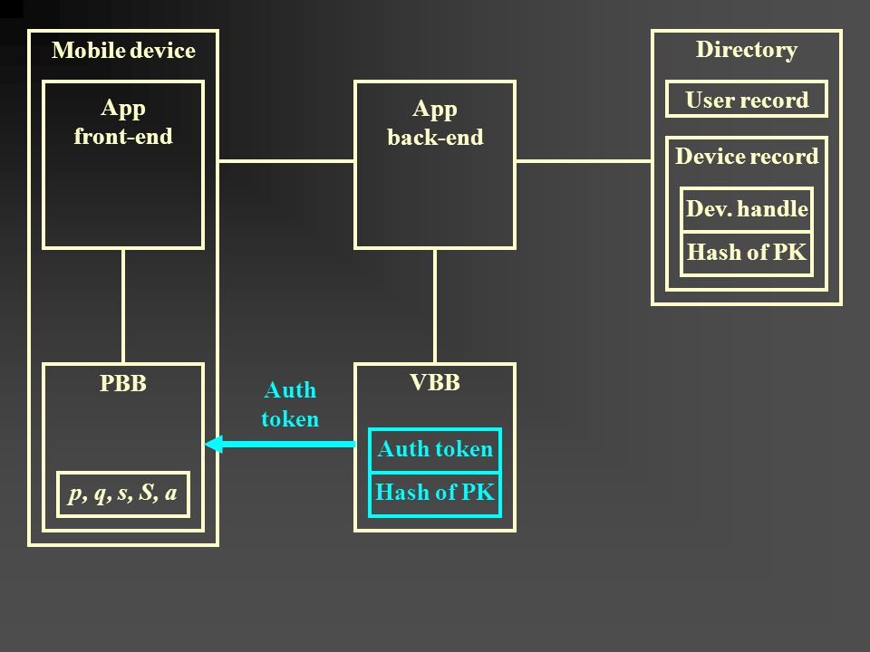 Mobile device App front-end Auth token Hash of PK VBB PBB App back-end p, q, s, S, a Auth token Device record Dev.
