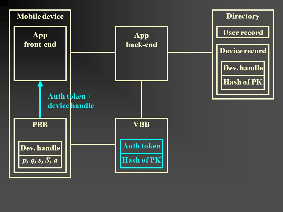 Mobile device App front-end Auth token Hash of PK VBB PBB App back-end p, q, s, S, a Auth token + device handle Device record Dev.