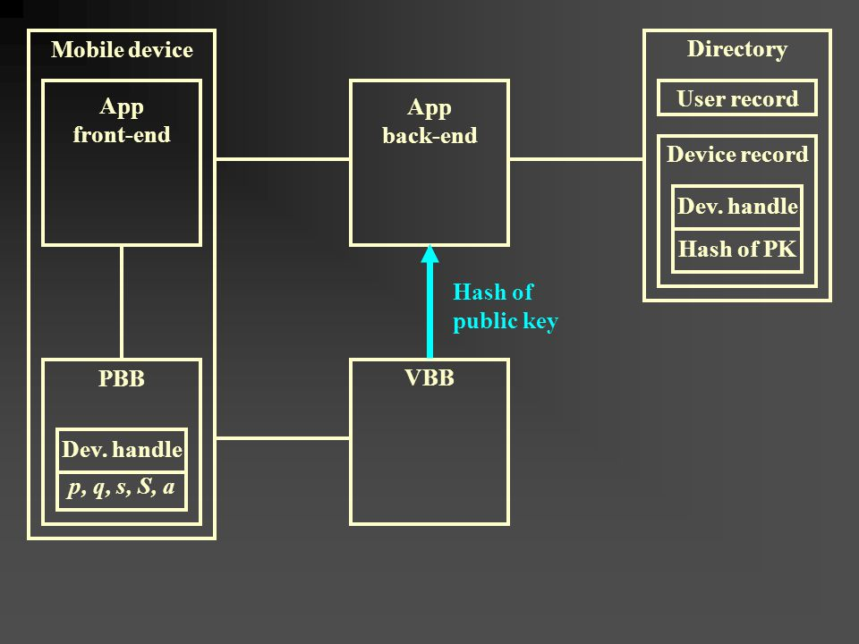 Mobile device App front-end VBB PBB App back-end Hash of public key Device record Dev.