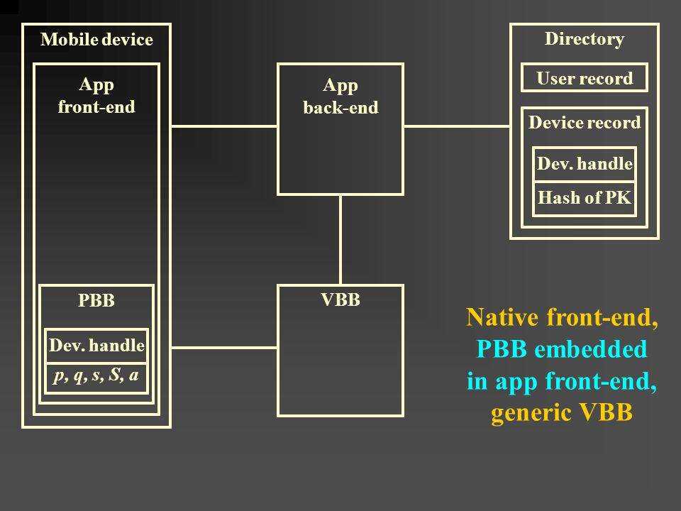 Native front-end, PBB embedded in app front-end, generic VBB Mobile device App front-end VBB PBB App back-end Device record Dev.