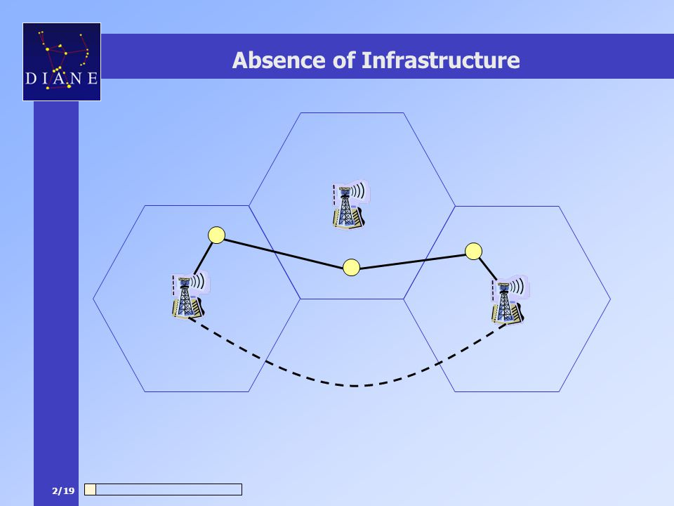2/19 Absence of Infrastructure