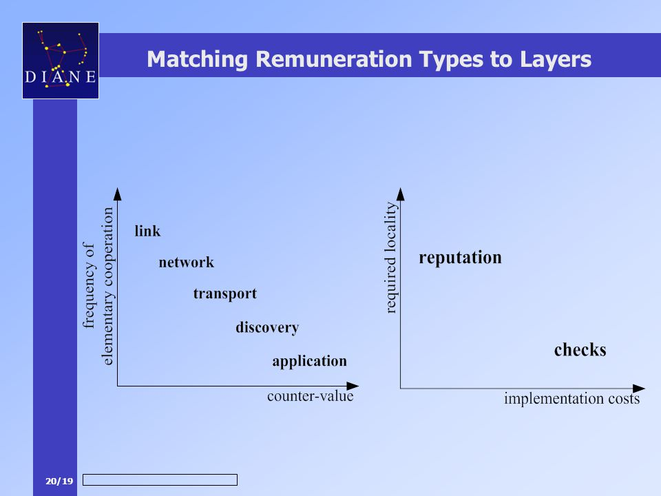 20/19 Matching Remuneration Types to Layers