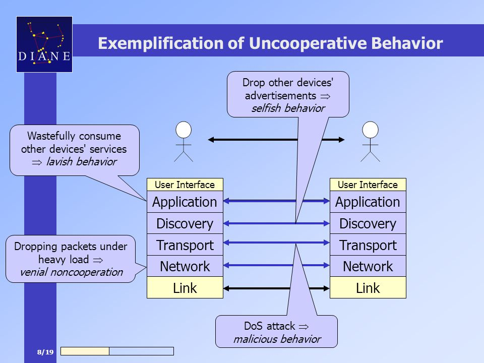 8/19 Exemplification of Uncooperative Behavior Application Discovery Transport Network Link User Interface Application Discovery Transport Network Link User Interface Dropping packets under heavy load  venial noncooperation Application Network Transport Discovery DoS attack  malicious behavior Drop other devices advertisements  selfish behavior Wastefully consume other devices services  lavish behavior