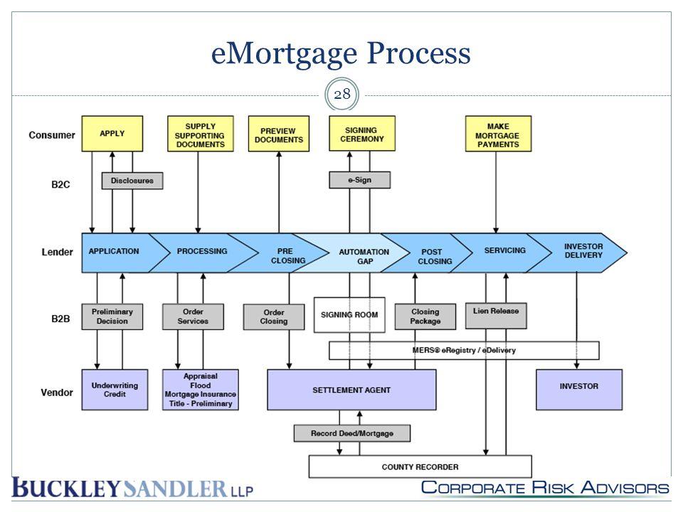 eMortgage Process 28