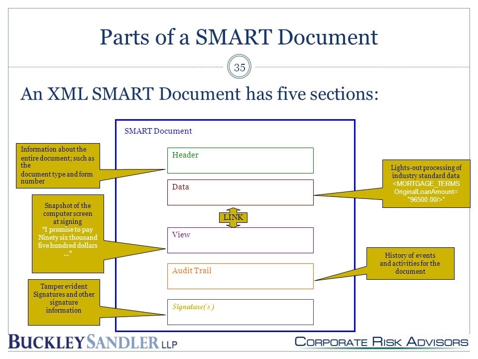 Parts of a SMART Document An XML SMART Document has five sections: 35 Header SMART Document Data View Signature(s) Audit Trail Lights-out processing of industry standard data <MORTGAGE_TERMS OriginalLoanAmount= 96500.00/> Snapshot of the computer screen at signing I promise to pay Ninety six thousand five hundred dollars … Information about the entire document; such as the document type and form number History of events and activities for the document Tamper evident Signatures and other signature information LINK
