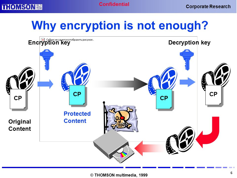 Confidential 6 Corporate Research © THOMSON multimedia, 1999 Why encryption is not enough? CP Decryption key Original Content CP Encryption key Protec