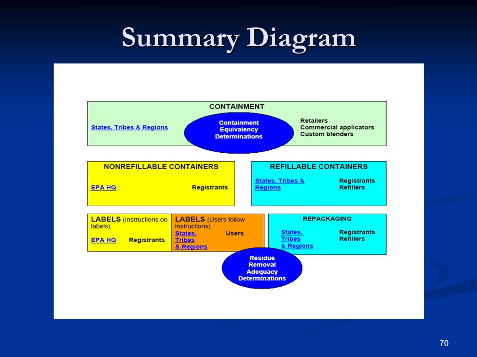70 Summary Diagram