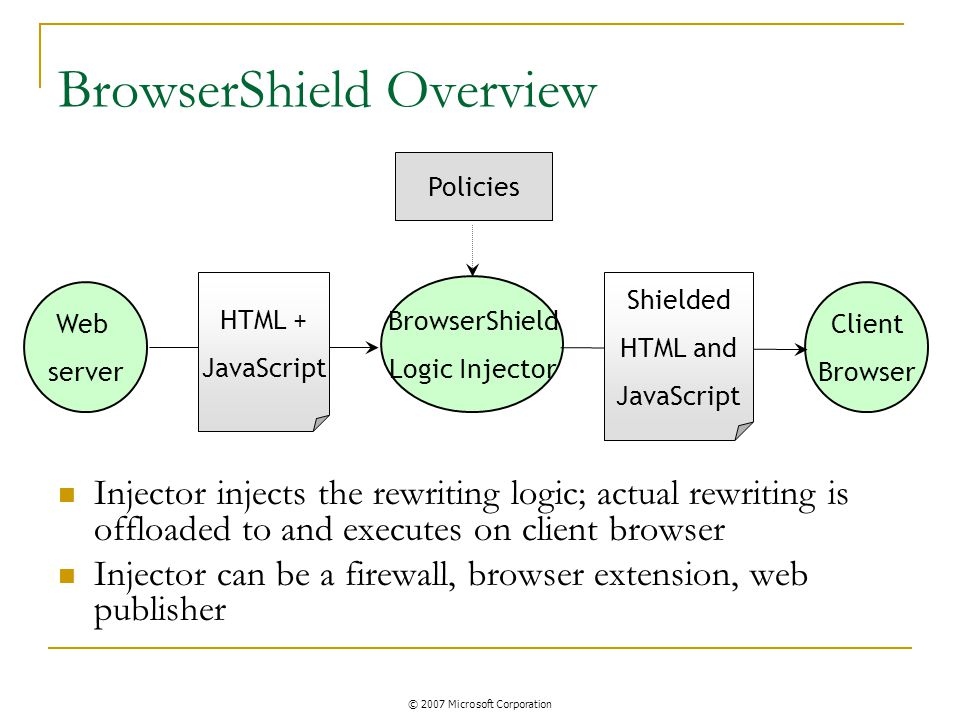 BrowserShield Overview Injector injects the rewriting logic; actual rewriting is offloaded to and executes on client browser Injector can be a firewall, browser extension, web publisher Web server BrowserShield Logic Injector Client Browser HTML + JavaScript Shielded HTML and JavaScript Policies © 2007 Microsoft Corporation