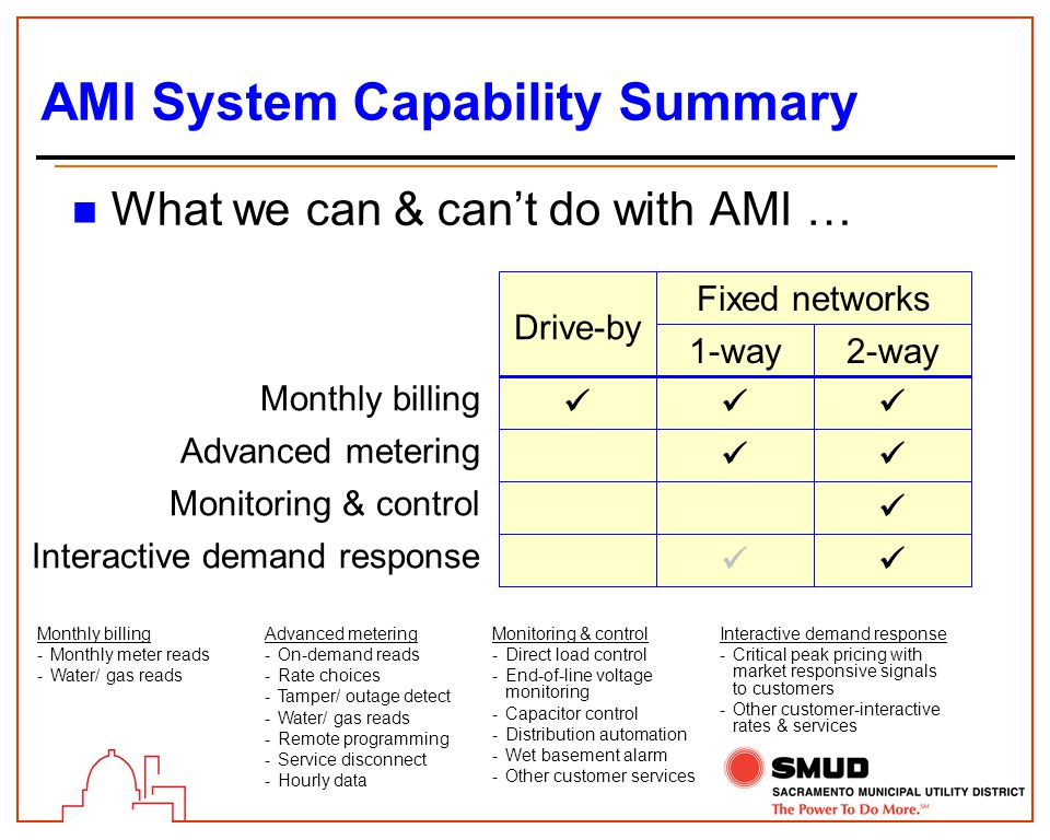 AMI System Capability Summary n What we can & can't do with AMI … Monthly billing Advanced metering Monitoring & control Interactive demand response Drive-by 1-way2-way Fixed networks Monthly billing -Monthly meter reads -Water/ gas reads Advanced metering -On-demand reads -Rate choices -Tamper/ outage detect -Water/ gas reads -Remote programming -Service disconnect -Hourly data Monitoring & control -Direct load control -End-of-line voltage monitoring -Capacitor control -Distribution automation -Wet basement alarm -Other customer services Interactive demand response -Critical peak pricing with market responsive signals to customers -Other customer-interactive rates & services