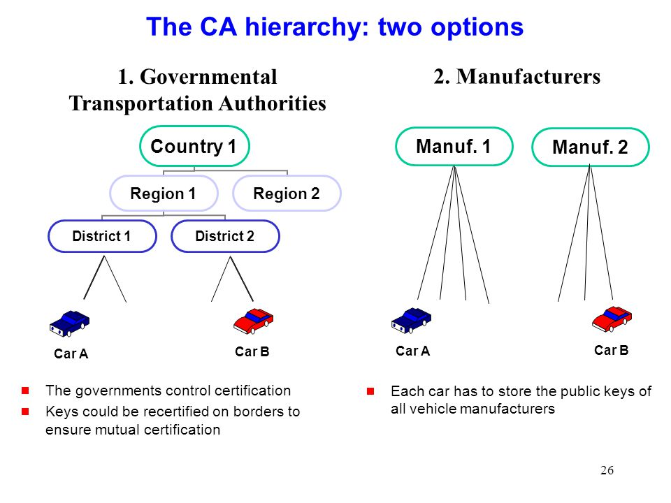 26 The CA hierarchy: two options Car A Car B Car A Car B Manuf. 1 Manuf. 2 1. Governmental Transportation Authorities 2. Manufacturers  The governmen