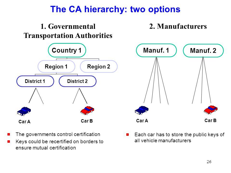 26 The CA hierarchy: two options Car A Car B Car A Car B Manuf.