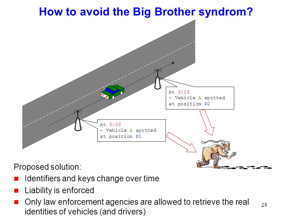 28 How to avoid the Big Brother syndrom.