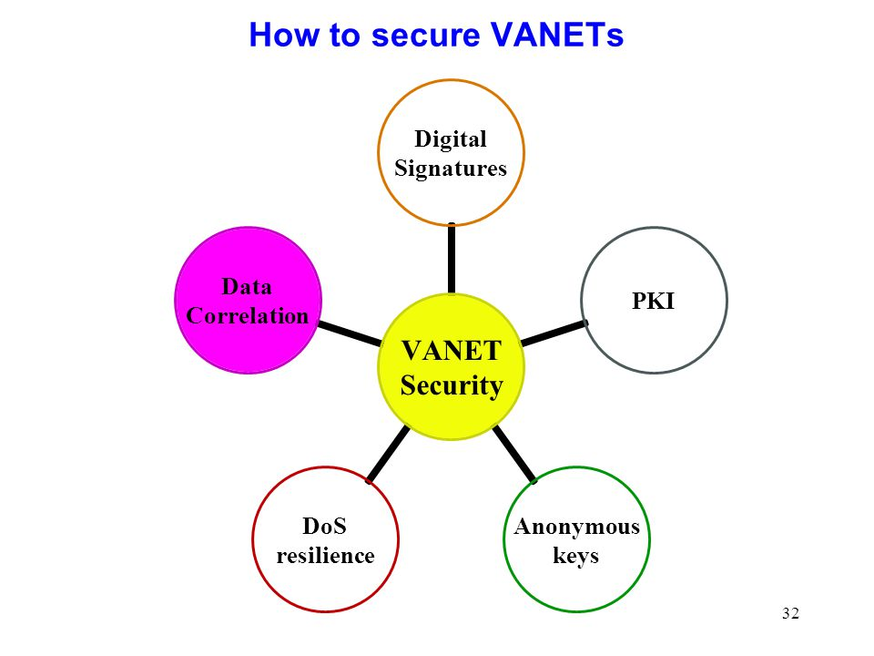 32 How to secure VANETs
