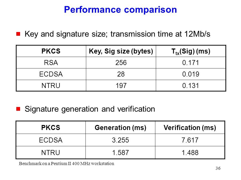 36 Performance comparison PKCSKey, Sig size (bytes)T tx (Sig) (ms) RSA2560.171 ECDSA280.019 NTRU1970.131 PKCSGeneration (ms)Verification (ms) ECDSA3.2