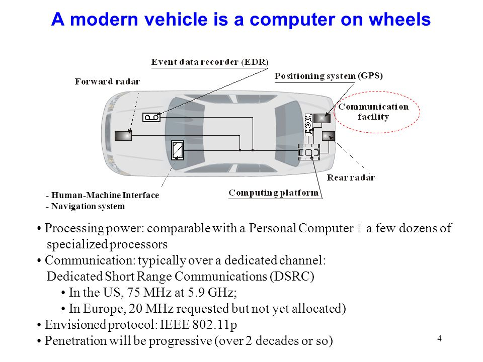 4 A modern vehicle is a computer on wheels Processing power: comparable with a Personal Computer + a few dozens of specialized processors Communication: typically over a dedicated channel: Dedicated Short Range Communications (DSRC) In the US, 75 MHz at 5.9 GHz; In Europe, 20 MHz requested but not yet allocated) Envisioned protocol: IEEE 802.11p Penetration will be progressive (over 2 decades or so) (GPS) - Human-Machine Interface - Navigation system