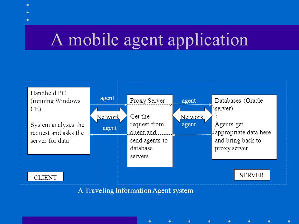 A mobile agent application Handheld PC (running Windows CE) System analyzes the request and asks the server for data Proxy Server Get the request from client and send agents to database servers Network agent Databases (Oracle server) Agents get appropriate data here and bring back to proxy server CLIENT SERVER A Traveling Information Agent system agent Network