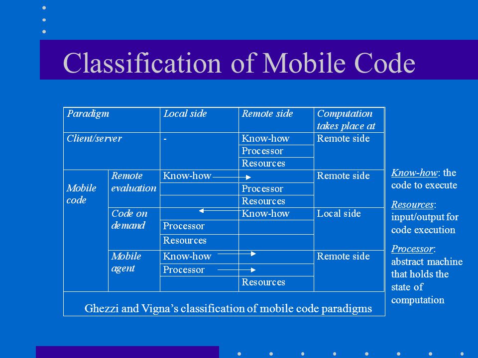 Classification of Mobile Code Ghezzi and Vigna's classification of mobile code paradigms Know-how: the code to execute Resources: input/output for code execution Processor: abstract machine that holds the state of computation