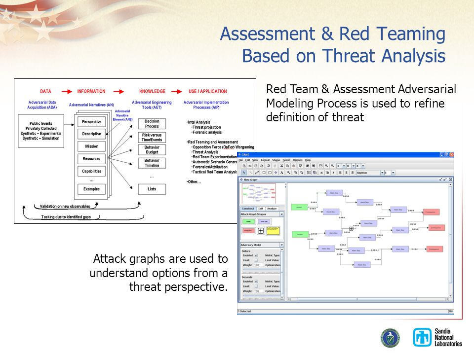 Assessment & Red Teaming Based on Threat Analysis Attack graphs are used to understand options from a threat perspective.