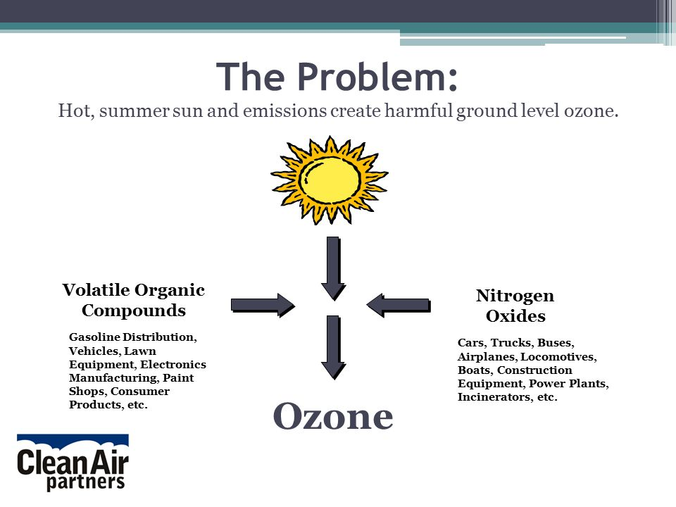 The Problem: Hot, summer sun and emissions create harmful ground level ozone.