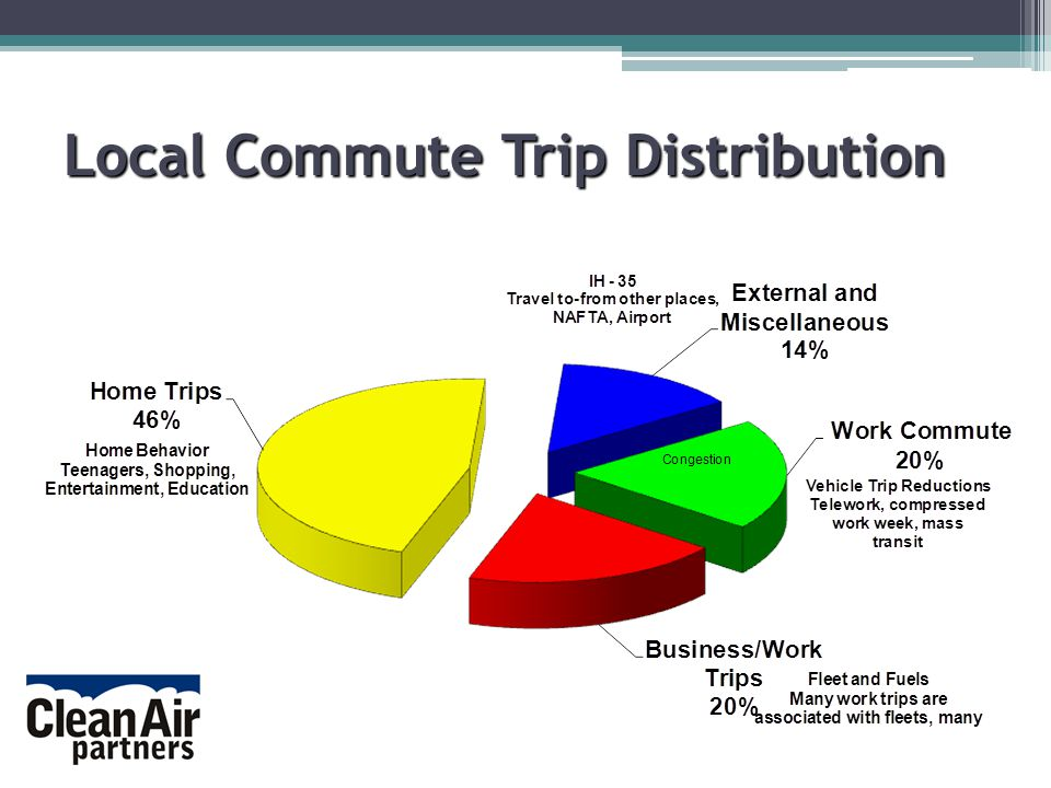 Local Commute Trip Distribution