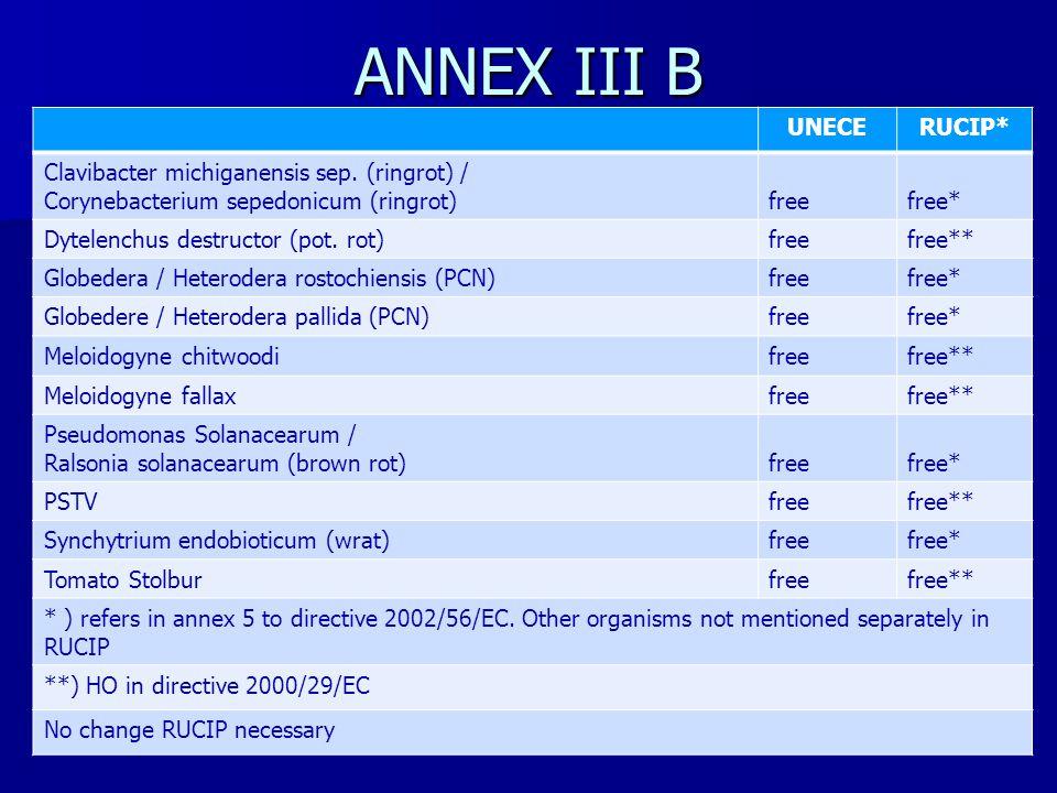 ANNEX III B UNECERUCIP* Clavibacter michiganensis sep.