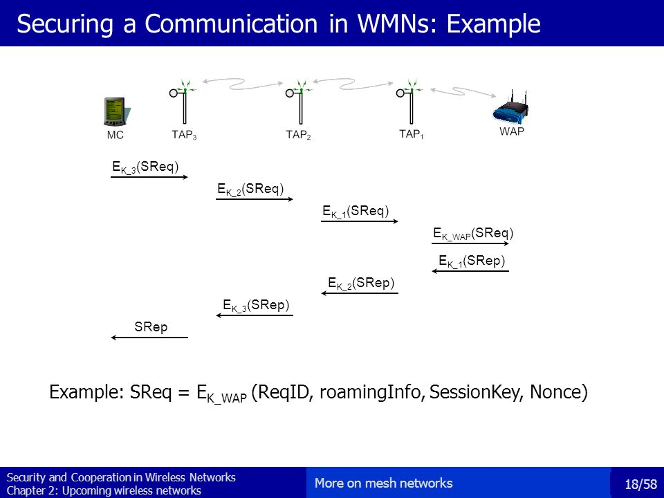 Security and Cooperation in Wireless Networks Chapter 2: Upcoming wireless networks 18/58 Securing a Communication in WMNs: Example More on mesh networks E K_3 (SReq) E K_2 (SReq) E K_1 (SReq) E K_WAP (SReq) SRep E K_3 (SRep) E K_2 (SRep) E K_1 (SRep) Example: SReq = E K_WAP (ReqID, roamingInfo, SessionKey, Nonce)