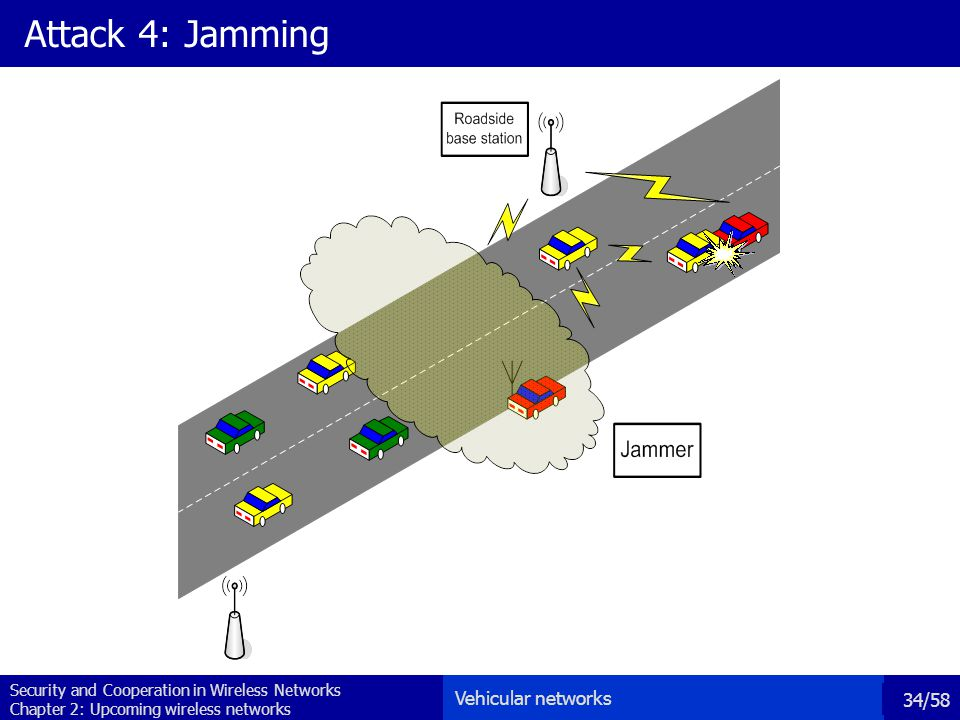 Security and Cooperation in Wireless Networks Chapter 2: Upcoming wireless networks 34/58 Attack 4: Jamming Vehicular networks