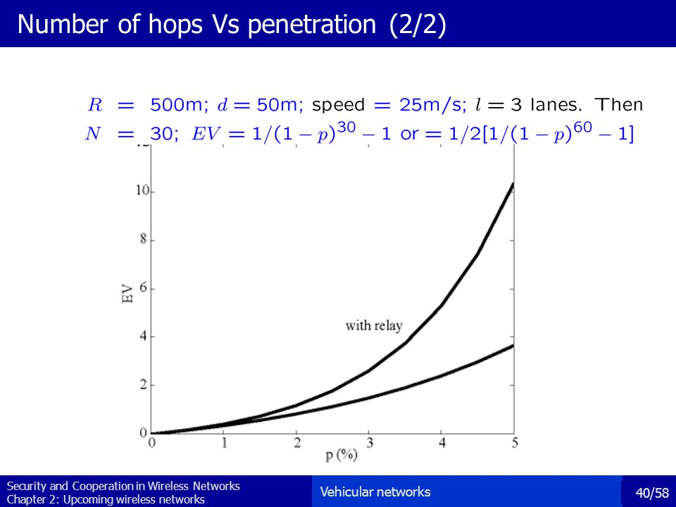 Security and Cooperation in Wireless Networks Chapter 2: Upcoming wireless networks 40/58 Number of hops Vs penetration (2/2) Vehicular networks