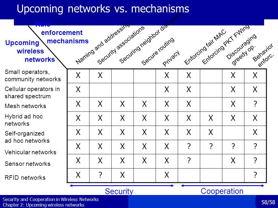 Security and Cooperation in Wireless Networks Chapter 2: Upcoming wireless networks 58/58 Upcoming networks vs.
