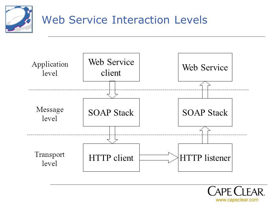 Web Service Interaction Levels Web Service client Web Service SOAP Stack HTTP clientHTTP listener Application level Message level Transport level