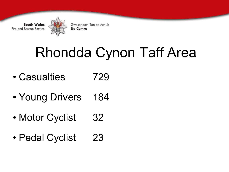 Rhondda Cynon Taff Area Casualties 729 Young Drivers 184 Motor Cyclist32 Pedal Cyclist23