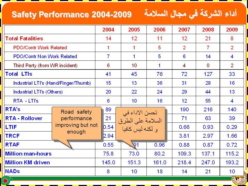 Safety Performance 2004-2009 أداء الشركة في مجال السلامة Road safety performance improving but not enough تحسن الاداء في السلامة على الطرق و لكنه ليس كافيا