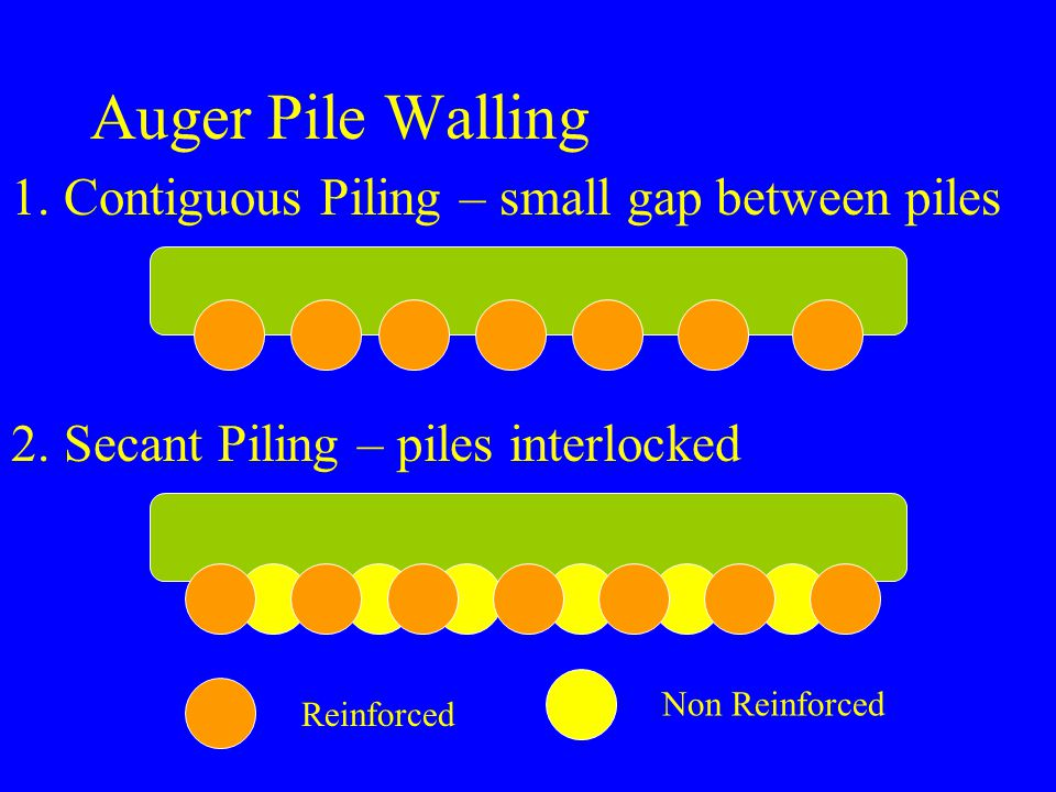 Auger Pile Walling 1. Contiguous Piling – small gap between piles 2. Secant Piling – piles interlocked Reinforced Non Reinforced