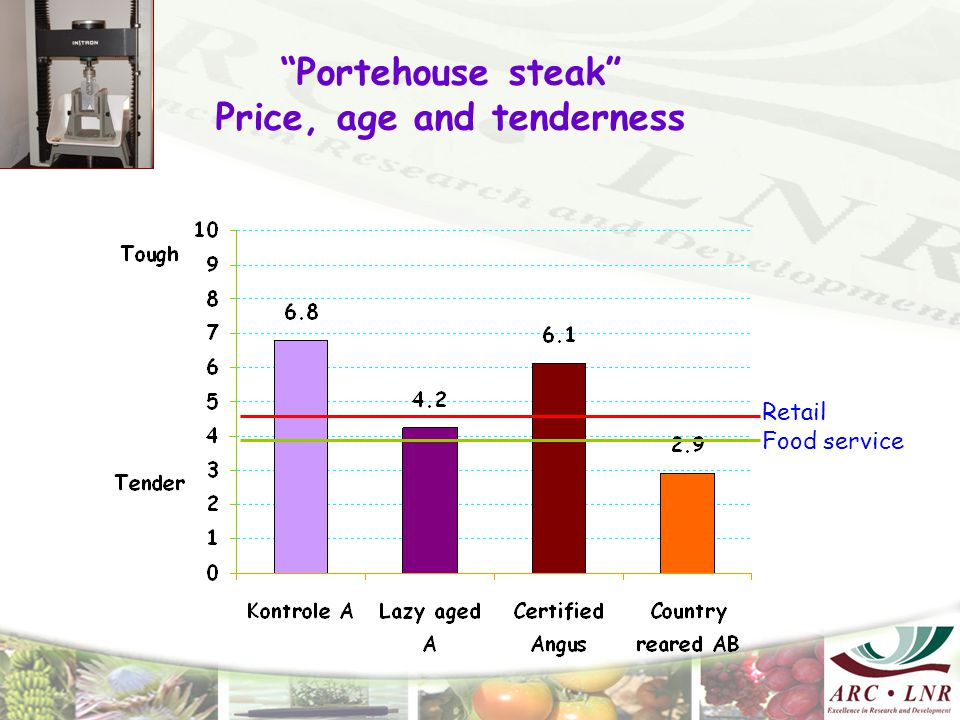 Portehouse steak Price, age and tenderness Retail Food service