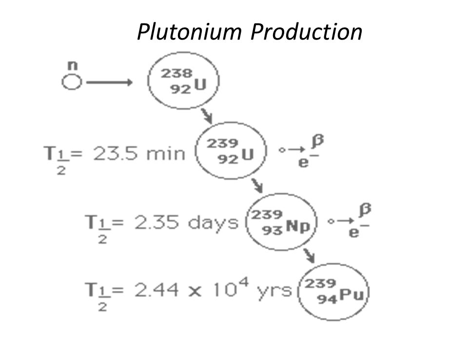 Plutonium Production