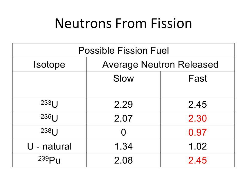 Neutrons From Fission Possible Fission Fuel IsotopeAverage Neutron Released SlowFast 233 U2.292.45 235 U2.072.30 238 U00.97 U - natural1.341.02 239 Pu2.082.45